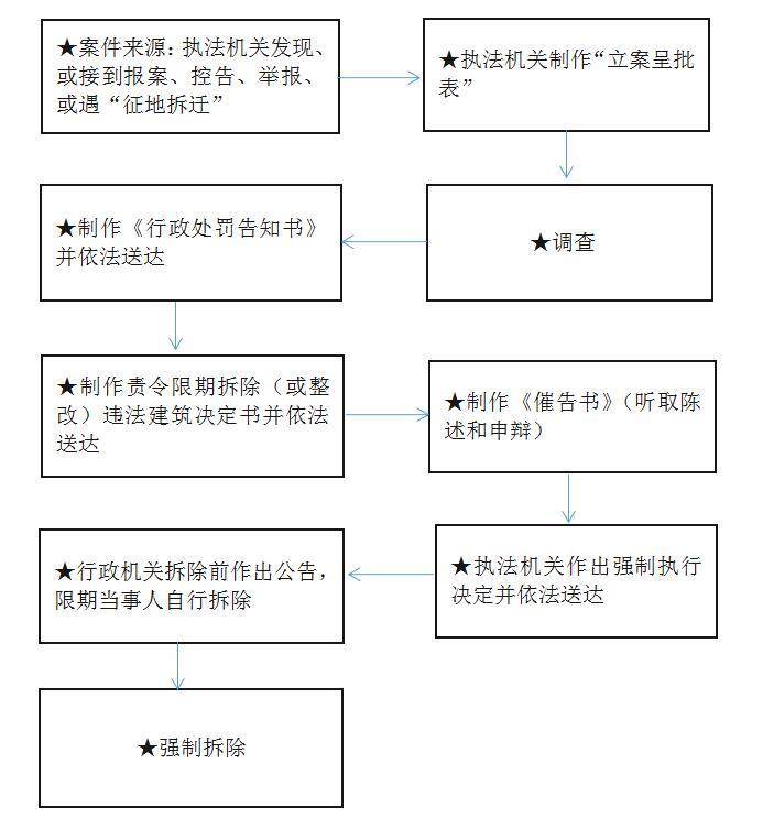 拆除違章建筑的程序_關于拆除違章建筑的_違法建筑拆除程序
