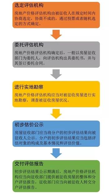 房屋评估的流程是什么?对房屋评估报告不满意怎么办?