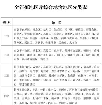 2020年江苏省征地区片综合地价最低标准通知来了